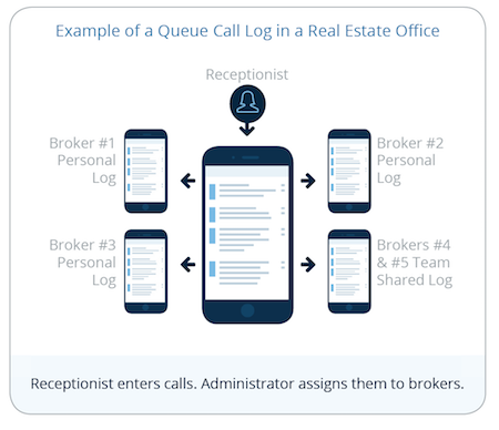 A graphic depictions of how CallPlease can be configured in a Real Estate office